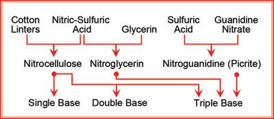 Nitrocellulose-Based Propellants